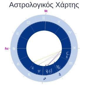 αστρολογικός χάρτης