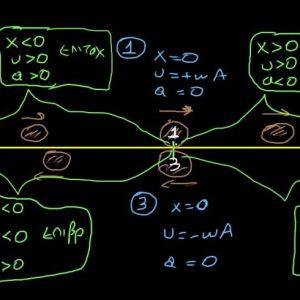 Ιδιαίτερα μαθήματα φυσικής - διαδυκτιακά μαθήματα